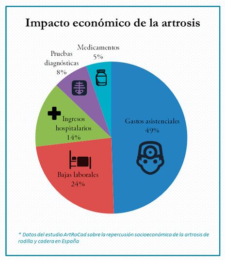 Impacto económico de la artrosis