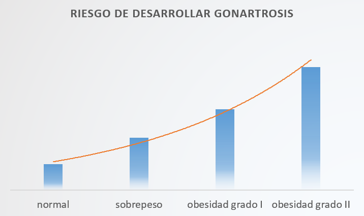 obesidad_riesgo